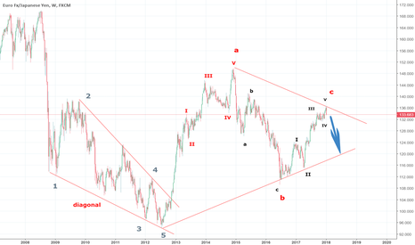 EURJPY: A clear sign from ELLIOTT WAVE