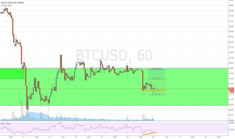 BTCUSD: Potential bullish move on BTCUSD 1H chart