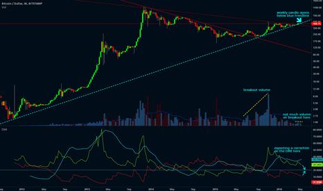BTCUSD: BTC/USD Bearish Signs