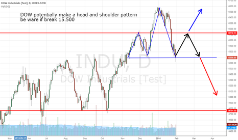 INDU: DOW potentially make a head and shoulder pattern