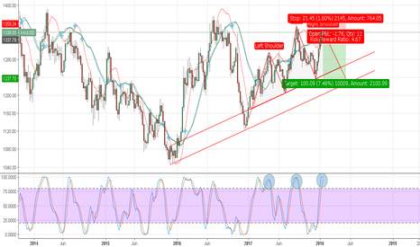 XAUUSD: Potential Head and Shoulders on XAUUSD