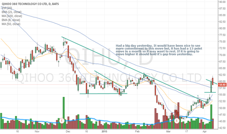 QIHU: Thoughts on the big move yesterday