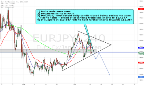 EURJPY: EURJPY POSSIBLE SHORTS