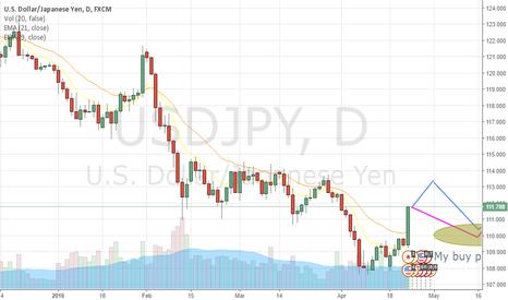 USDJPY: USDJPY buy by montly chart (hammer)