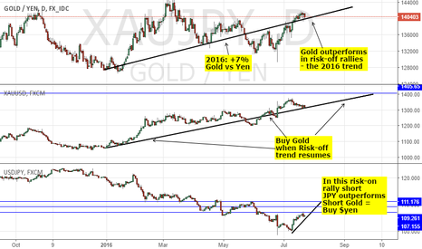 XAUJPY: USDJPY V GOLD: BEST VALUE - RISK-ON SELL JPY; RISK-OFF BUY GOLD