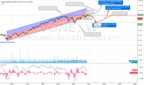VONE: Linear regression suggest an uptrend in RUSSELL 1000
