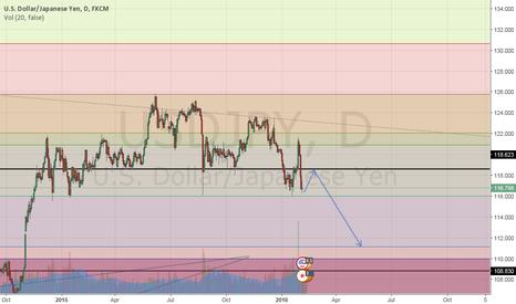 USDJPY: retracement then fullfillment of bearish pattern