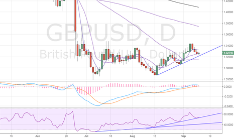 GBPUSD: GBP/USD – Rising trend line intact on price and RSI