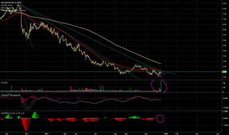 DHX: 1 year trendline breakout