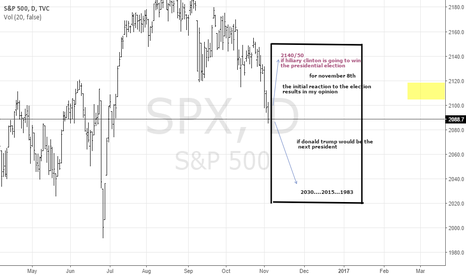 SPX: The Big picture