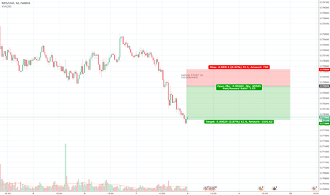 NZDUSD: Shorting on pullback up will happen today-tomorrow, end of week