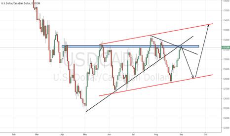 USDCAD: USD/CAD (D1) SHORT