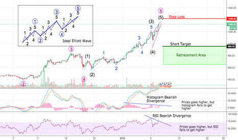 ETHUSD: ETH prices about to CRASH!!!