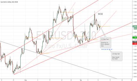 EURUSD: W38 Changing to upward bias, 1.1320 in sight