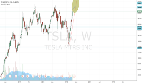 TSLA: TESLA --> New model, momentum strategy
