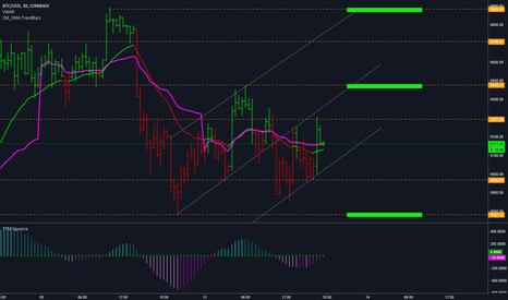 BTCUSD: BTCUSD - Possible levels to watch