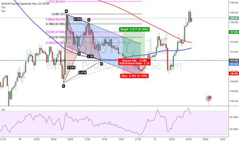 GBPJPY: TALK ABOUT PAIN