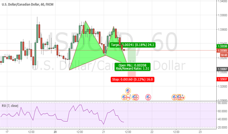 USDCAD: USDCAD 1H Potential Bullish Gartley Opportunity