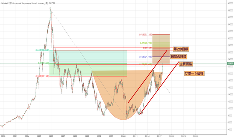 JPN225: カップ形式の日経,価格が23000を突破するのを待っている