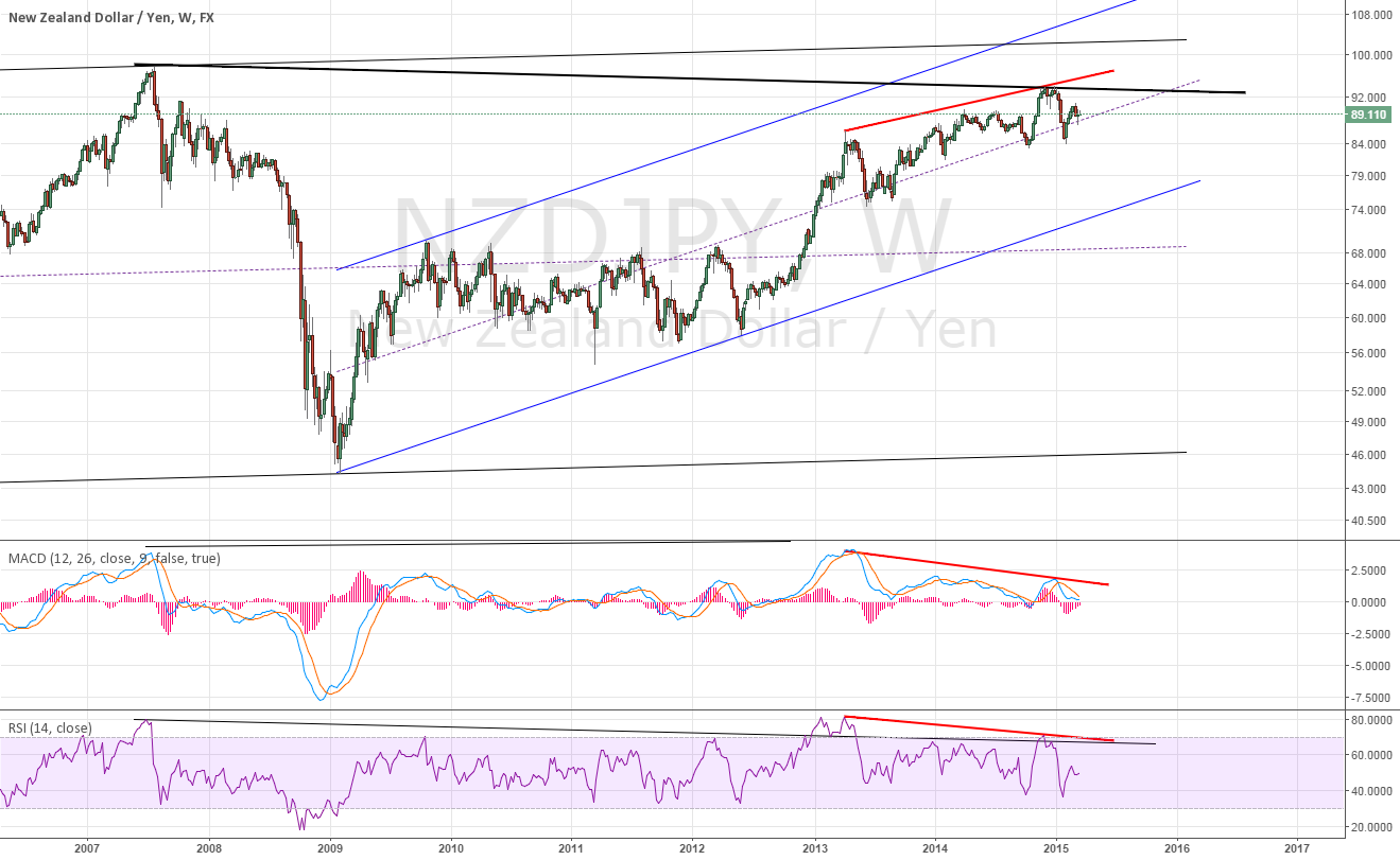 Weekly for NZDJPY Weekly divergence is showing
