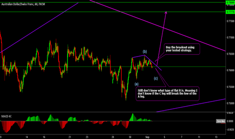 AUDCHF: AUDCHF in a flat correction