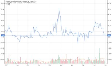 BTCBRL/BTCUSD/USDBRL*100-100: Ágio do Dólar Bitcoin