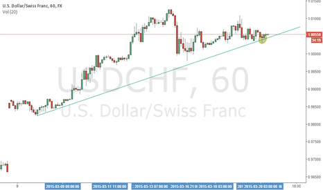 USDCHF: Simply pinbar 1hour on a Trend Line.