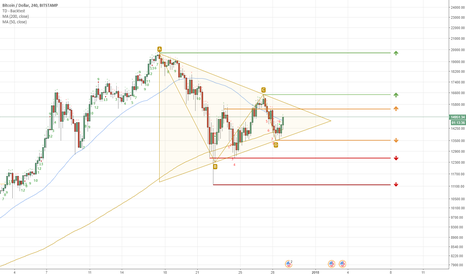 BTCUSD: NO-TRADE ZONE on 4h, wait for break to either direction