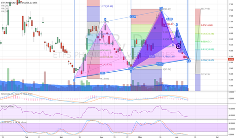SIVR: SIVR Buy Cyper and Gartley
