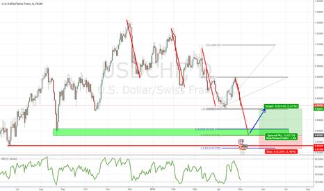 USDCHF: USD/CHF Long Opportunity With Good Risk/Reward Ratio