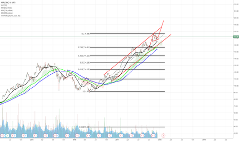 AAPL: Ascending Channel and Bull Flag