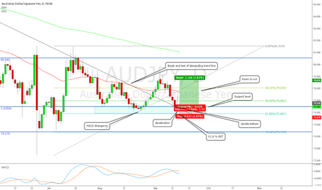 AUDJPY: Rejection at a key level along with deceleration, bias to the up