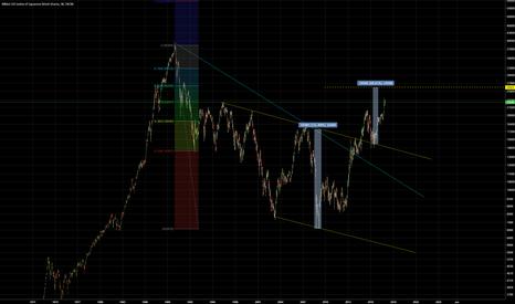 JPN225: Nikkei double bottom target