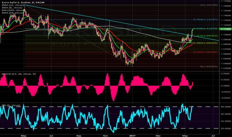 EURUSD: $EURUSD weekly/daily 618 coming up should cap rally + divergence