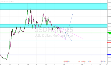 USDMXN: following a down trend