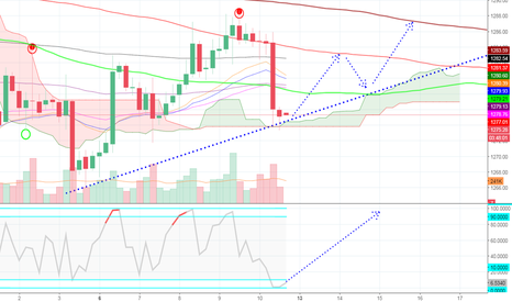 GOLD: Gold 4 HR possible moving path
