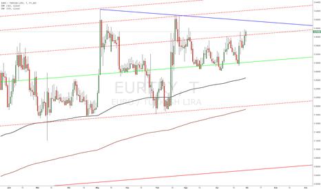 EURTRY: Eur TL nin izleyeceği kanal