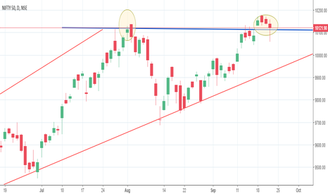 NIFTY: DAILY VIEW