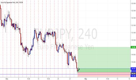 EURJPY: Покупка EUR/JPY по текущим цель 120