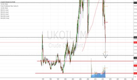 UKOIL: UKoil