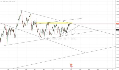 USDCHF: USD/CHF - Ready to tank?