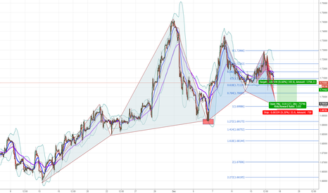 GBPCAD: GBPCAD Potential Long Opportunity