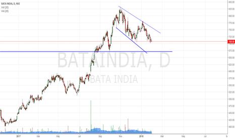 BATAINDIA: Bata:feeling bearish
