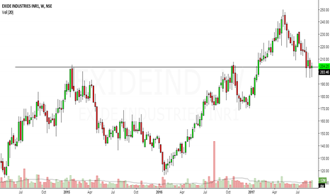 EXIDEIND: exide ind at support, reversal expected.