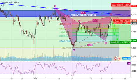 CADCHF: CADCHF... A GARTLEY Sell Opportunity?