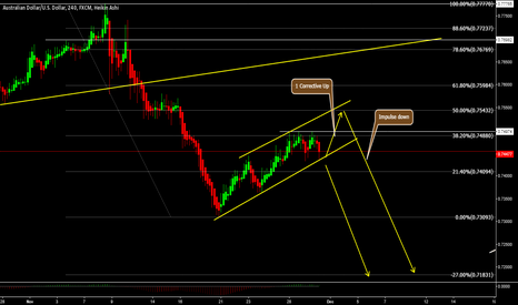 AUDUSD: AUDUSD - One more up before the fall