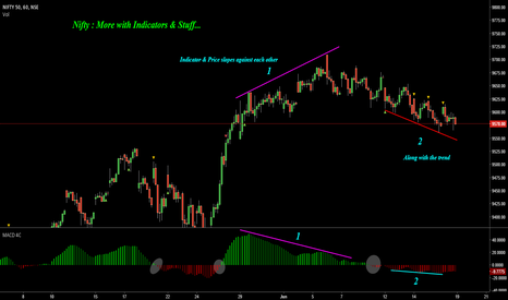 NIFTY: Nifty : More with Indicators & Stuff !