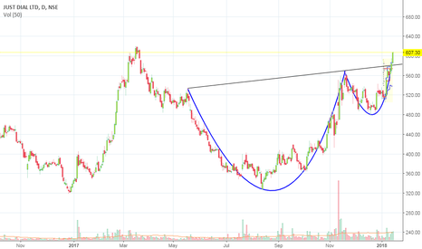 JUSTDIAL: Cup and Handle Formation and Confirmation in JUSTDIAL