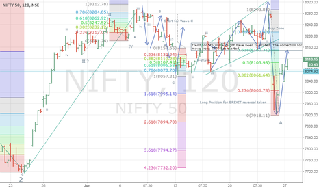 NIFTY: NIFTY: 5th Wave Truncated by BREXIT ?