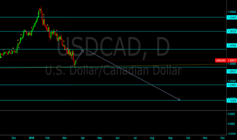 USDCAD: USDCAD Long Term Forecast